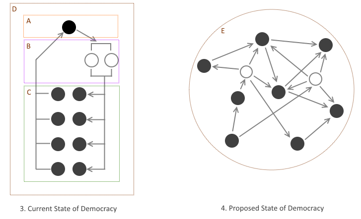 A: The governing group. B: Government officials, enforcers C: Population D: Society as a whole E: Direct democracy network